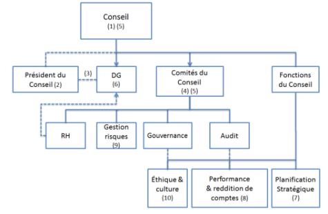 Gouvernance | Jacques Grisé | Faire la promotion d'une gouvernance exemplaire dans les sociétés