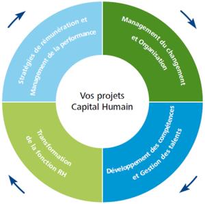 capital-humain