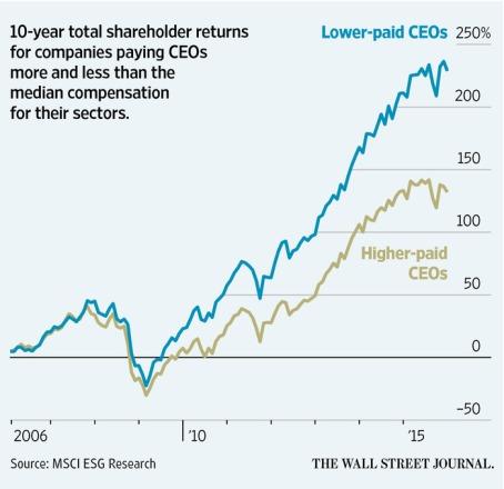 Graphique salaires CEO